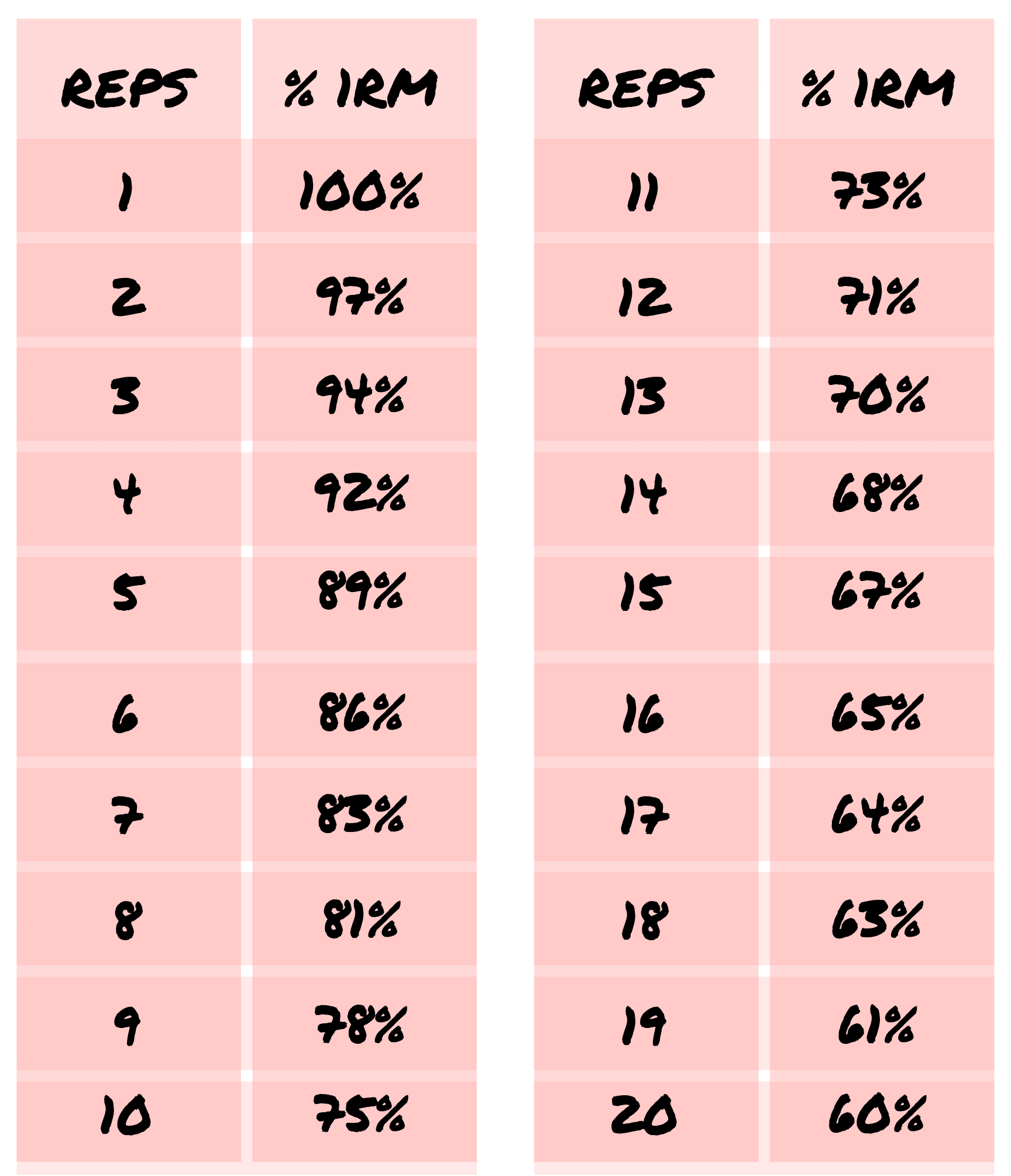 1 Rep Max Chart